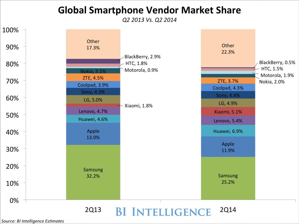 Zo ziet de smartphonemarkt eruit, vlak voor de iPhone 6 ...