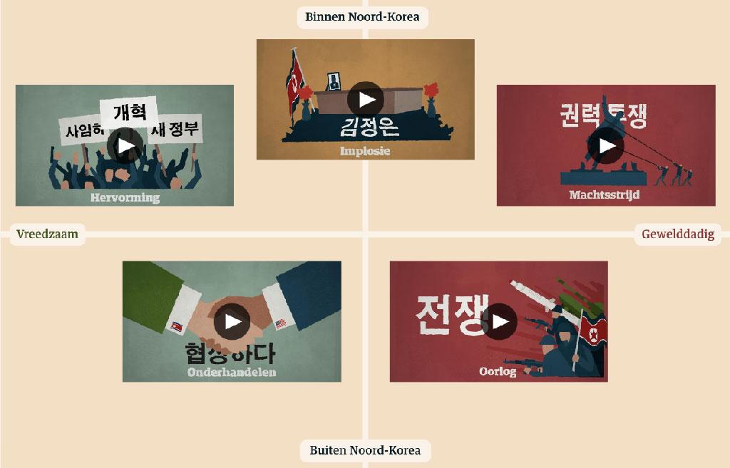 Vijf scenario's voor Noord-Korea